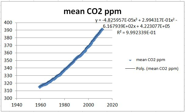 Atmosphereic CO2 trend thru 2011
